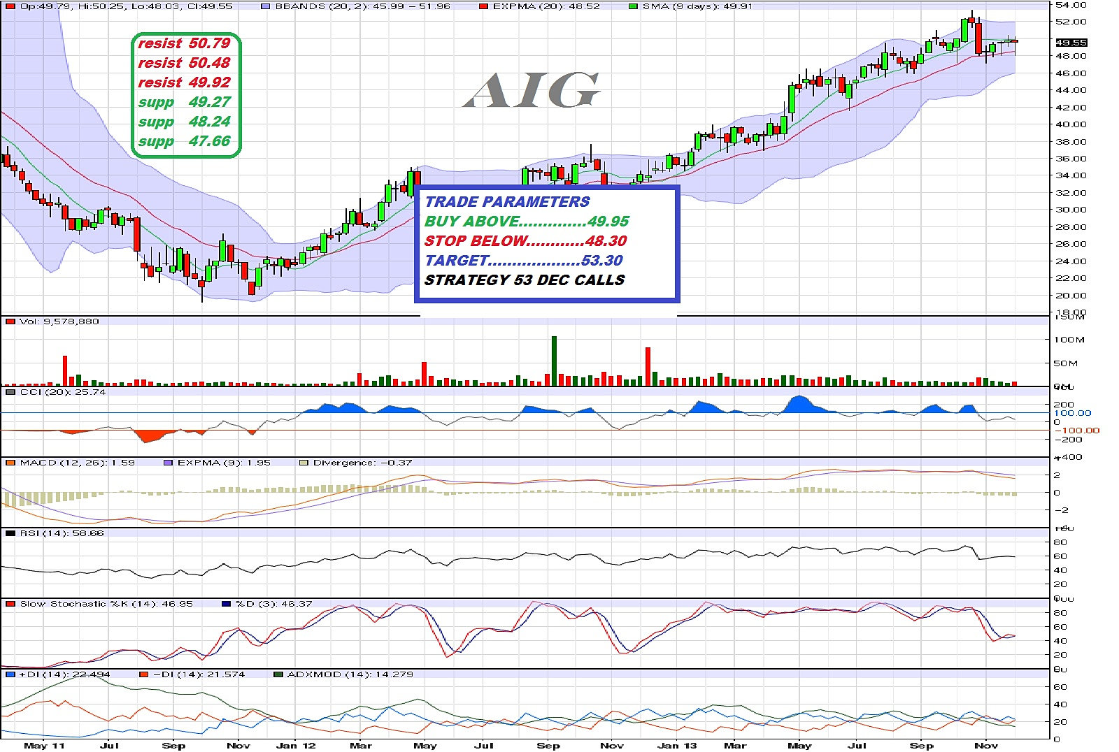 Aig stock options