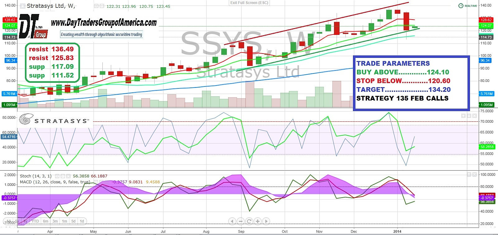 Ssys stock options