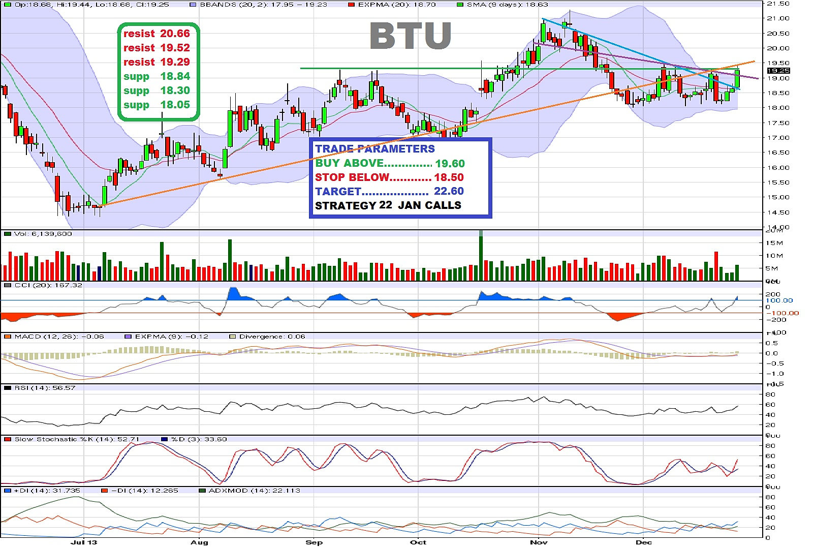 Btu stock options
