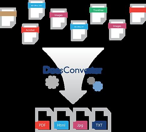 thinkfree docsconverter With documents 5 web