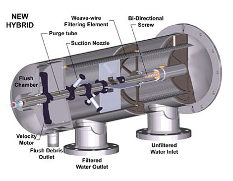 VAF Filtration Systems By California Environmental ...