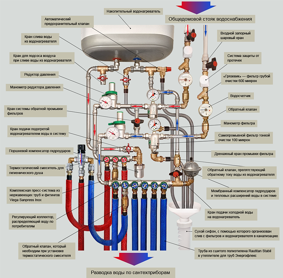 схема систем водопроводов