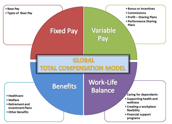 total compensation strategy