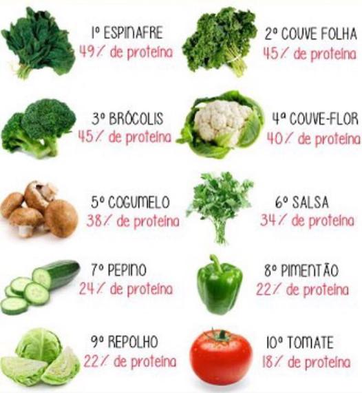 Resultado de imagem para aminoácidos na alimentação