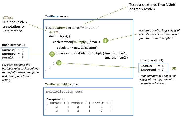 Tmar first step get current iteration information ccuart Images