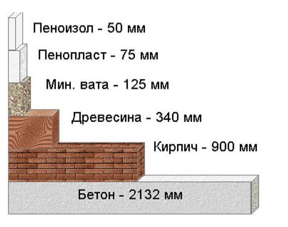 Сетка металлическая для оштукатуривания фасадов