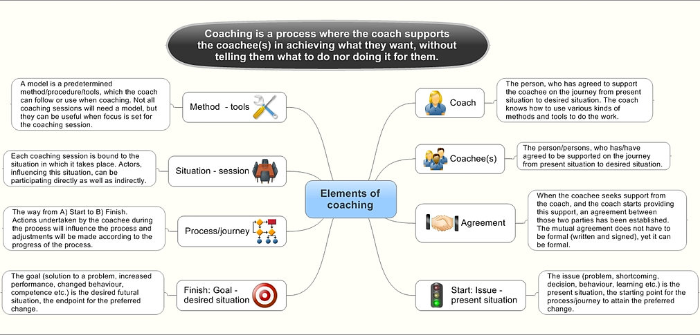 performance coaching model and methodology an Discover how you can use high-performance coaching to help people to be this model shows the emotional state that we're likely to as part of the process.