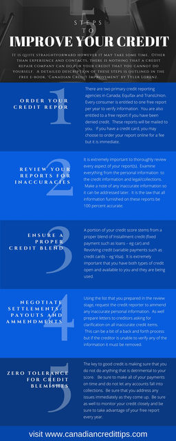 Canadian credit tips blog improve your credit for free ccuart Image collections