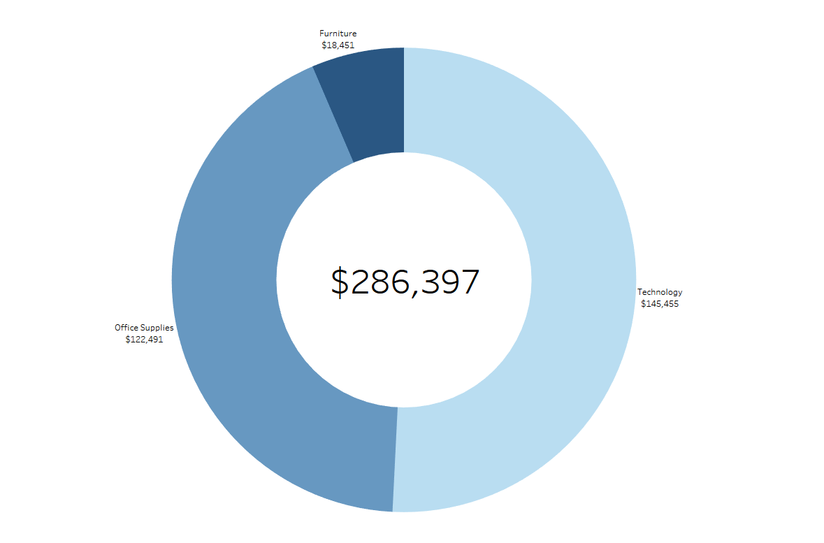 How to donut charts in tableau data visualization united how to donut charts in tableau data visualization united states ivizdata nvjuhfo Image collections