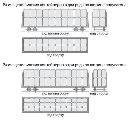 Схема погрузки МКР в полувагон