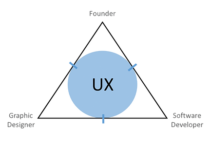 How to recruit a UX Designer for startups – Ux Designer Job Description
