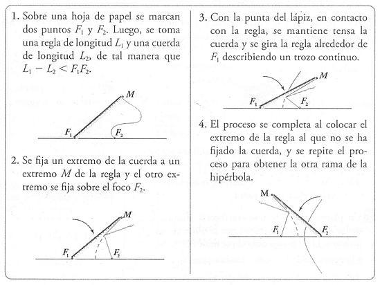 Las matematicas mas sobre c nicas for Significado de fuera