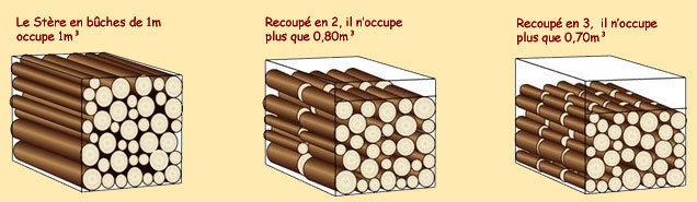 Corde de bois calcul - 1 stere de bois en kg ...