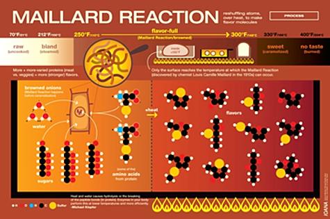 Les réactions de maillard ces réactions sont d autres réactions de