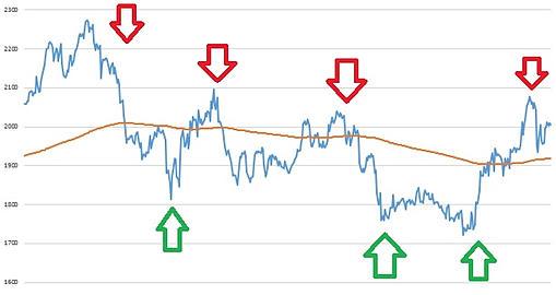 Основные рыночно-нейтральные стратегии