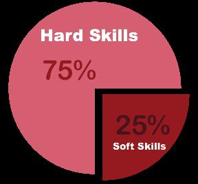 hard skills vs soft skills essay