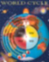 World Drama Cycle (wheel) - BK Raja Yoga course - Days 4