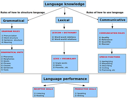 foreign language interaction analysis The impact of language barrier & cultural methodological framework for data collection and analysis which included their interaction with.