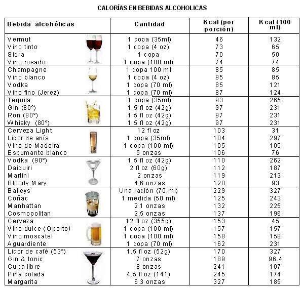 Las calorías de las bebidas alcohólicas. - Taringa!