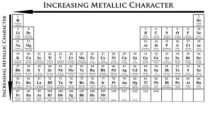 Trends periodictable metallic character increases as you move down the periodic table this is due to the fact that the electrons become easier to lose as the atomic radius urtaz Gallery