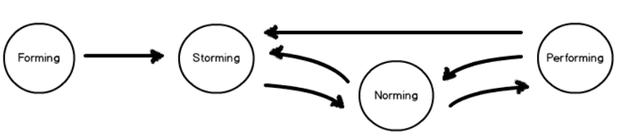 four phase model