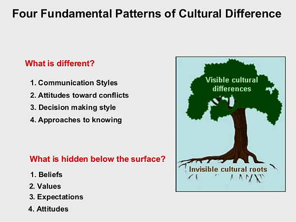 cultural attitudes toward and presumptions essay For this discussion question, consider your culture of origin in addressing the following topics: focus on the notions of intellectual and academic integrity and reflect on cultural attitudes toward and presumptions about whether a person can 'own' words and knowledge.