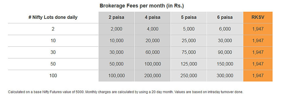how to avoid brokerage fees when trading