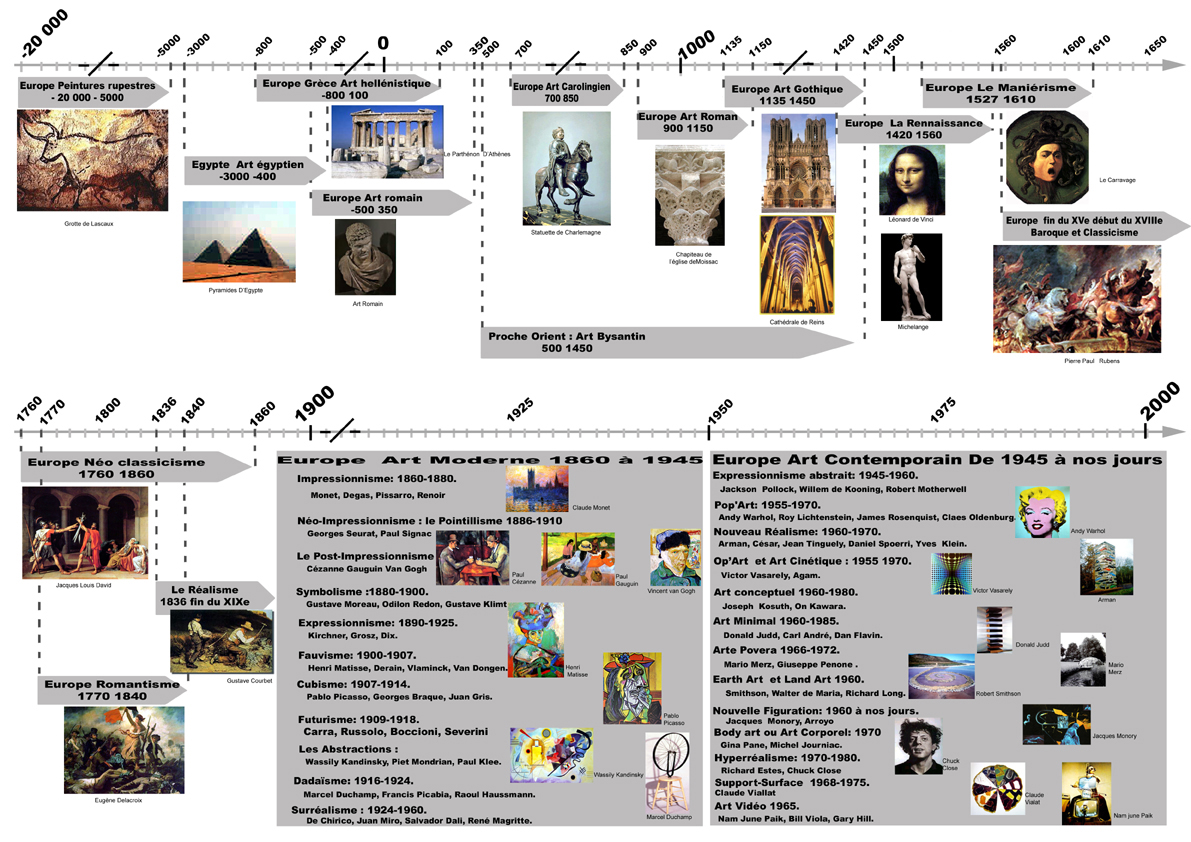 frise chronologique histoire de lart