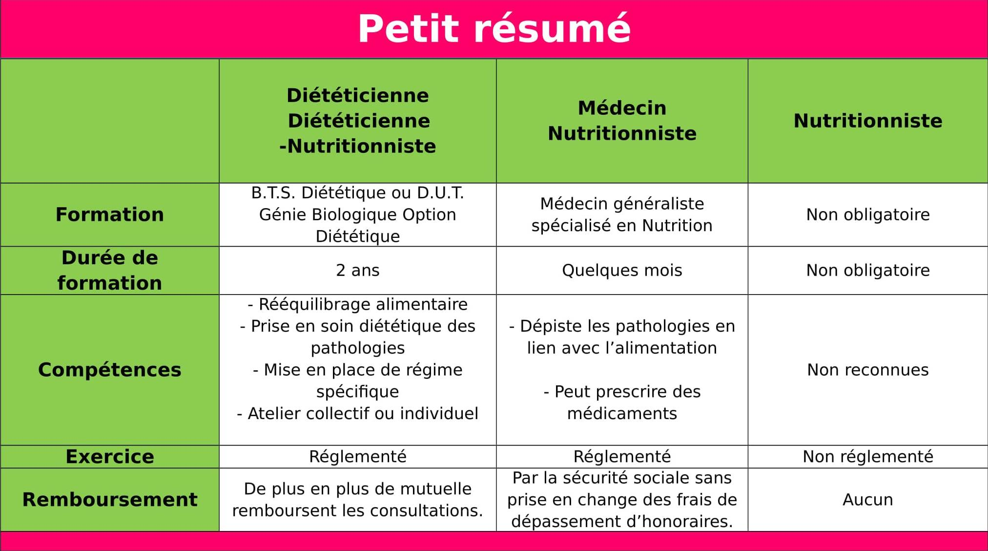 formation nutritionniste