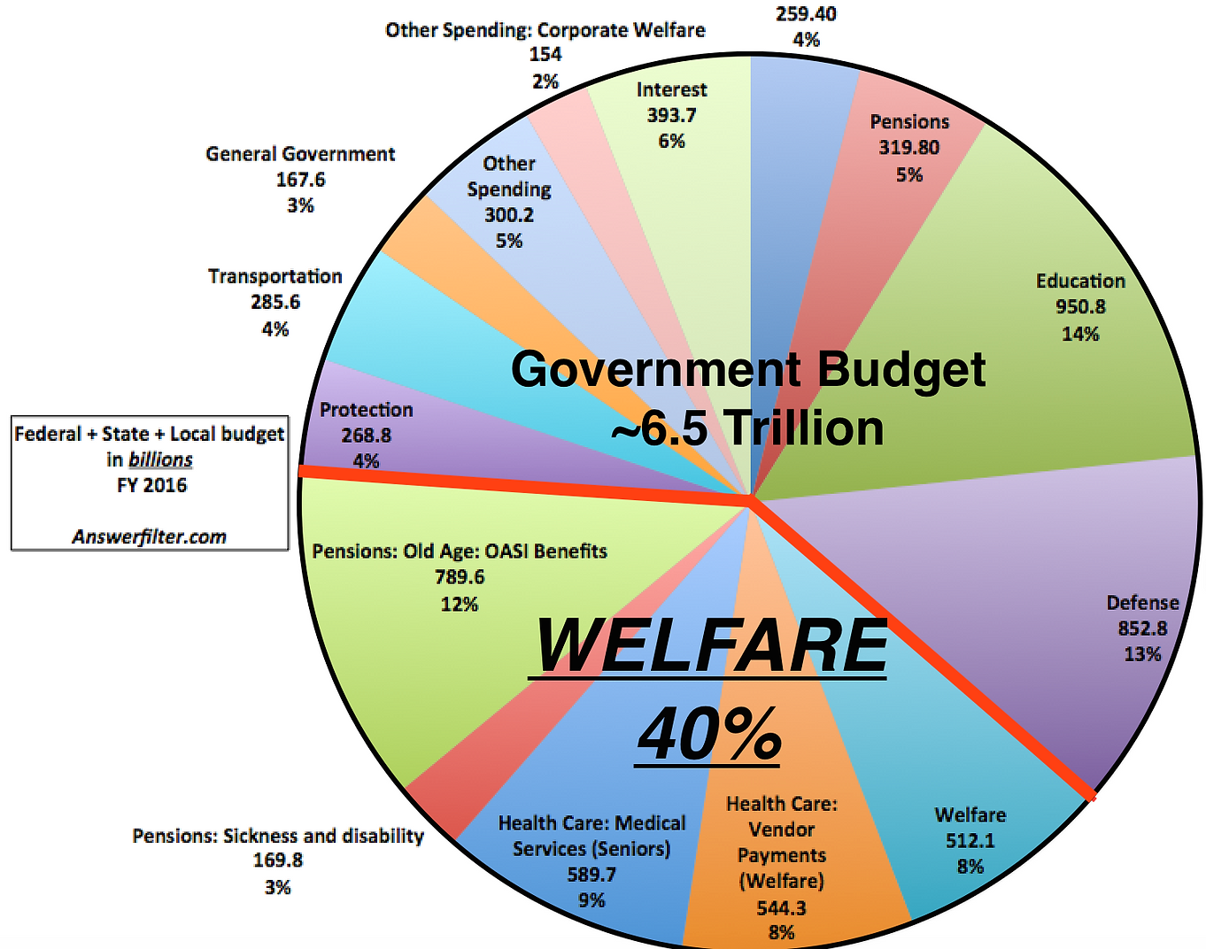 the state of welfare programs in united states Chapter 17 - social welfare there are two types of welfare programs in the united states: programs of majoritarian politics benefit a large group of people and have no means test eventually, federal welfare programs used state programs as their bases.