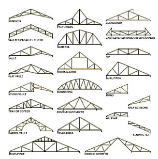 balsa wood bridge instructions