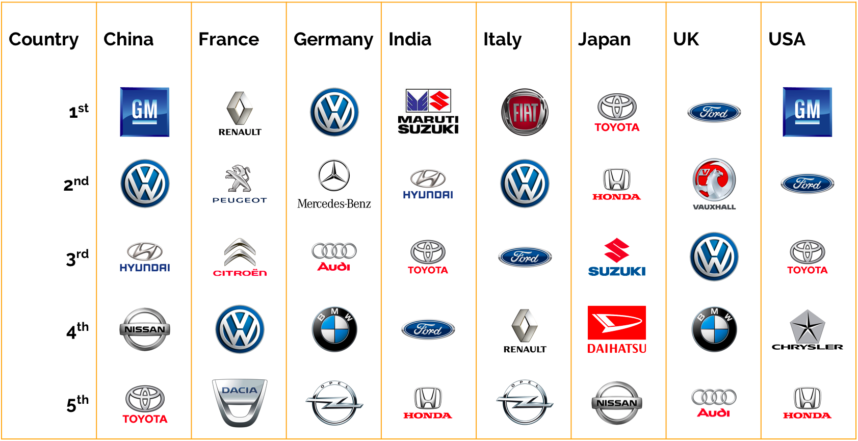 The Most Sold Car Brands Around World Petrolhead Arabia Middle East S Magazine