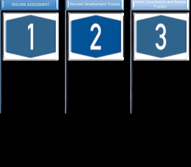 Resume Building resume building certifications Resume Process