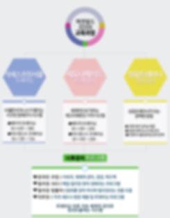 교육과정 업데이트 원본 20191016.jpg