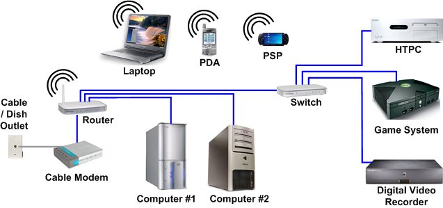 Wireless Home Network Design Diagram. Wireless. Home Wiring Diagrams