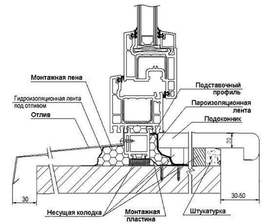 Технология установки окон пвх: пошаговая инструкция.