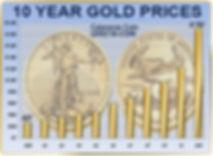Calaveras Coin Gold Price Chart