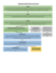 Abandoned Manufactured Homes Flowchart.p