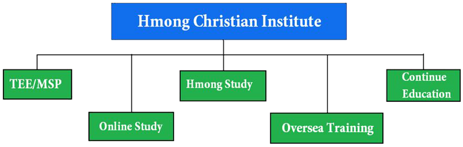 structure hci.png