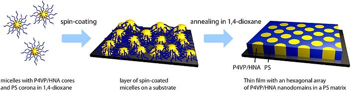 Темы для курсовых и дипломных работ mspslab В курсовой работе планируется исследование амфифильных полимерных частиц со структурой ядро оболочка где гидрофобные блоки образовывают плотное