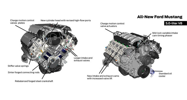 detailed engine diagrams ford mustang team hutchinson ford featured posts