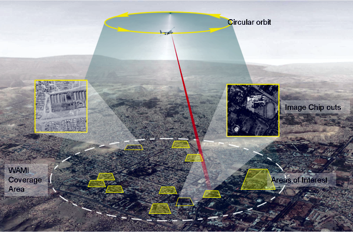Persistent Surveillance Systems