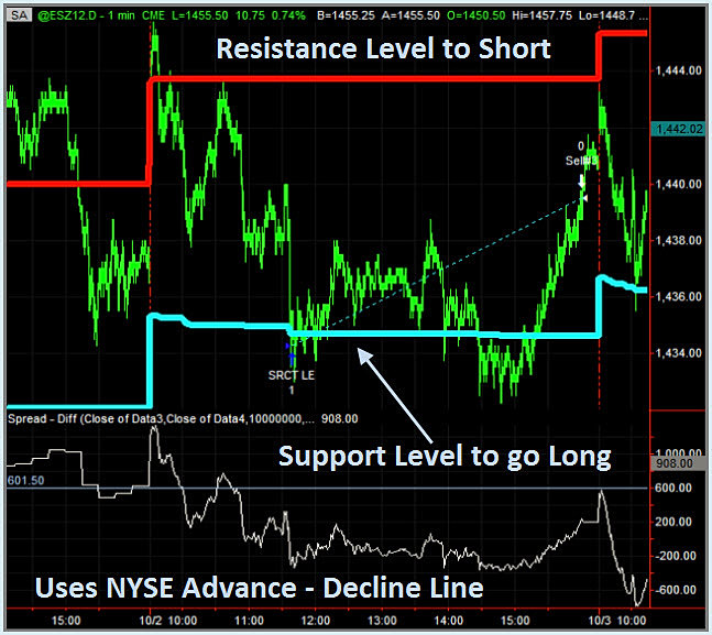 Counter trend trading system