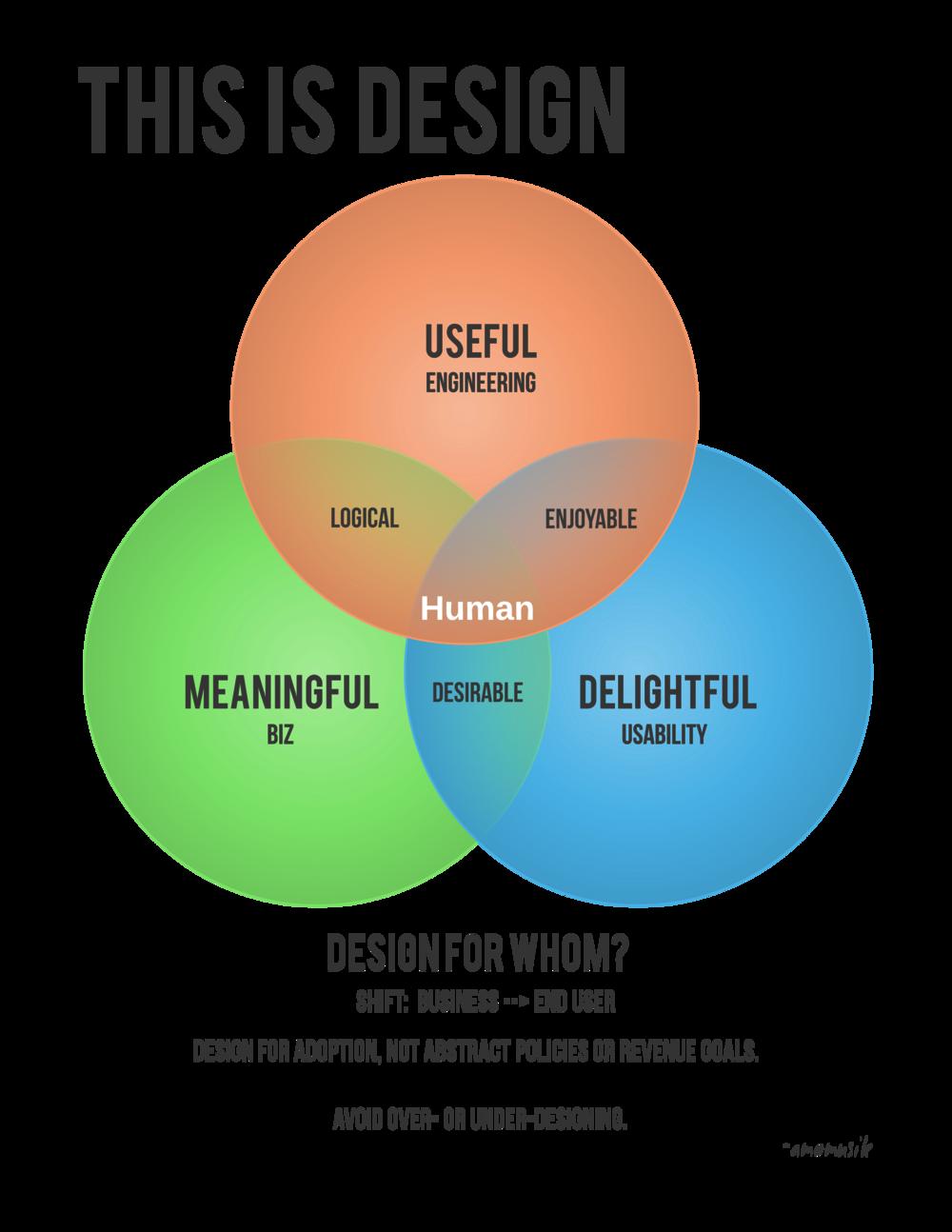 design definition | productdesignblog
