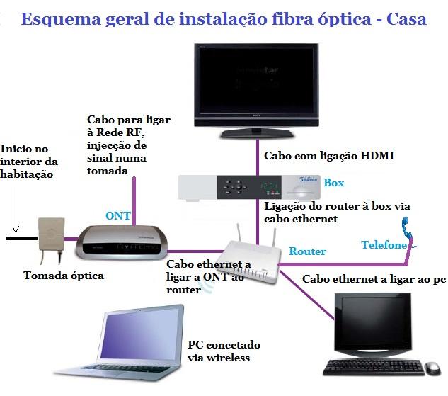 Engenharia ftth explica o b sica de fibra ptica dentro da nossa casa identidade - Fibra optica en casa ...