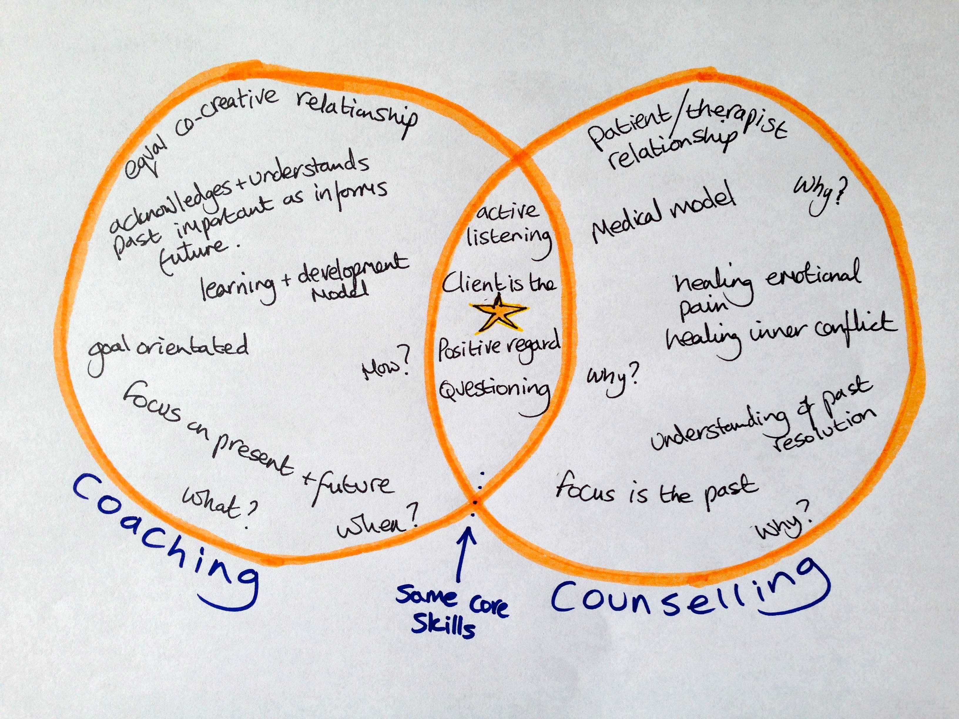 the differences between counseling skills and What is the difference between counselling and psychotherapy - counseling focuses on day to day issues psychotherapy focuses more on chronic problems.