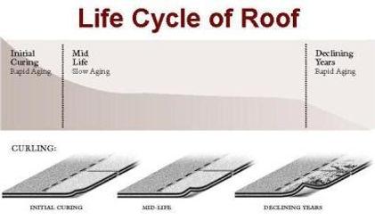 RoofLifeCycle.jpg
