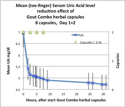 treatment of gout by ultrasound gout medication nausea uric acid reduction naturally