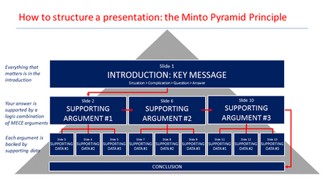 minto principle Buy the minto pyramid principle: logic in writing, thinking, & problem solving by barbara minto (isbn: 9780960191031) from amazon's book store everyday low prices.