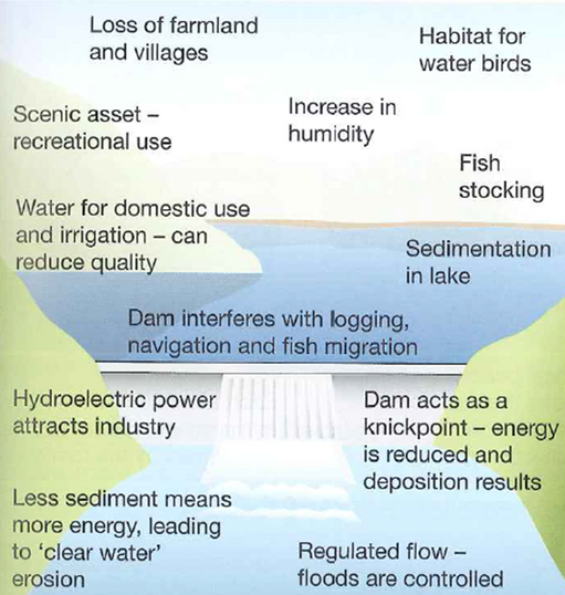 three gorges dam in chin essay The three gorges dam in china essay the three gorges dam is the largest water control project in the world with the best intentions of its creation, it is mainly to help the economy of china the dam is designed to create hydro power to assist citizens with their jobs and industries.